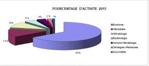 Camembert activité 2015